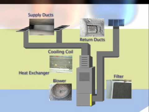 How your Ducts gets dirty