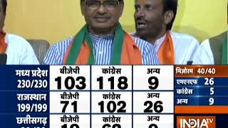 Assembly Election Results 2018 |  Cliffhanger in MP; Cong dethrones BJP in Rajasthan, CHG
