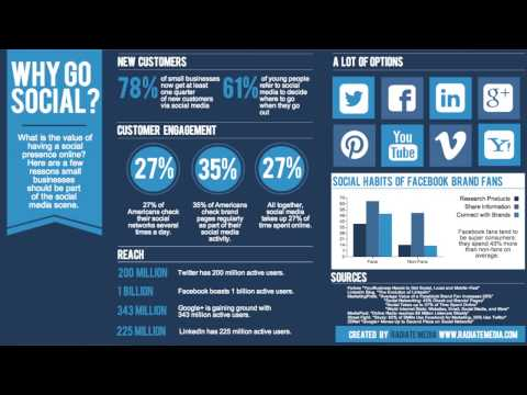 Social Media Marketing Trends for 2014