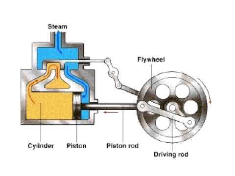locomotive engine diagram engine diagram for 2006 chevy colorado 4 cylinder engine #4