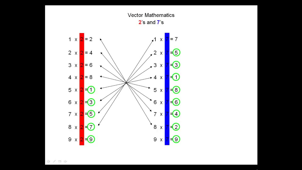Diagram Of A Vortex Not Lossing Wiring Metal Detector Circuit Circuits4youcom 101 Rodin Based Math 1 6 Youtube Labelled Mixer