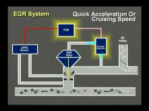 Hqdefault on Exhaust Gas Recirculation Flow Insufficient