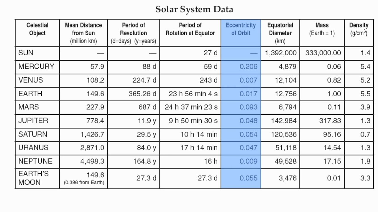 Reference Table Page 15-Solar System Data Chart-Hommocks ...