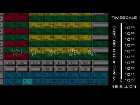 Комплексные числа - Неизбежность SE