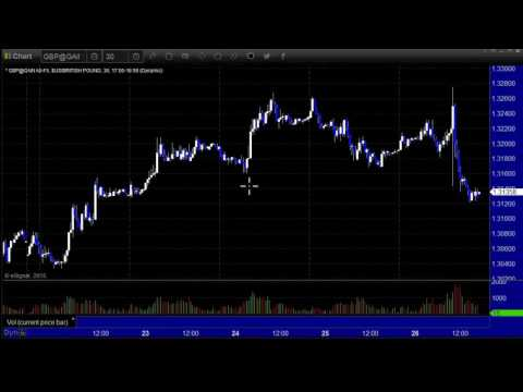 Forex Market Preview for the week of August 28, 2016 by eSignal Partner Tradesight