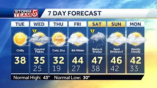 Video: Sunny today, but flurries in forecast