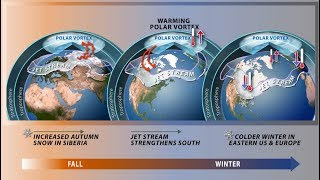 Global Warming and Extreme Cold: How One Leads to the Other