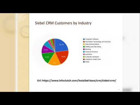 Siebel CRM Customers List and Market share