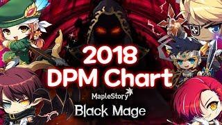 MapleStory 2018 Post-Black Mage DPM Chart