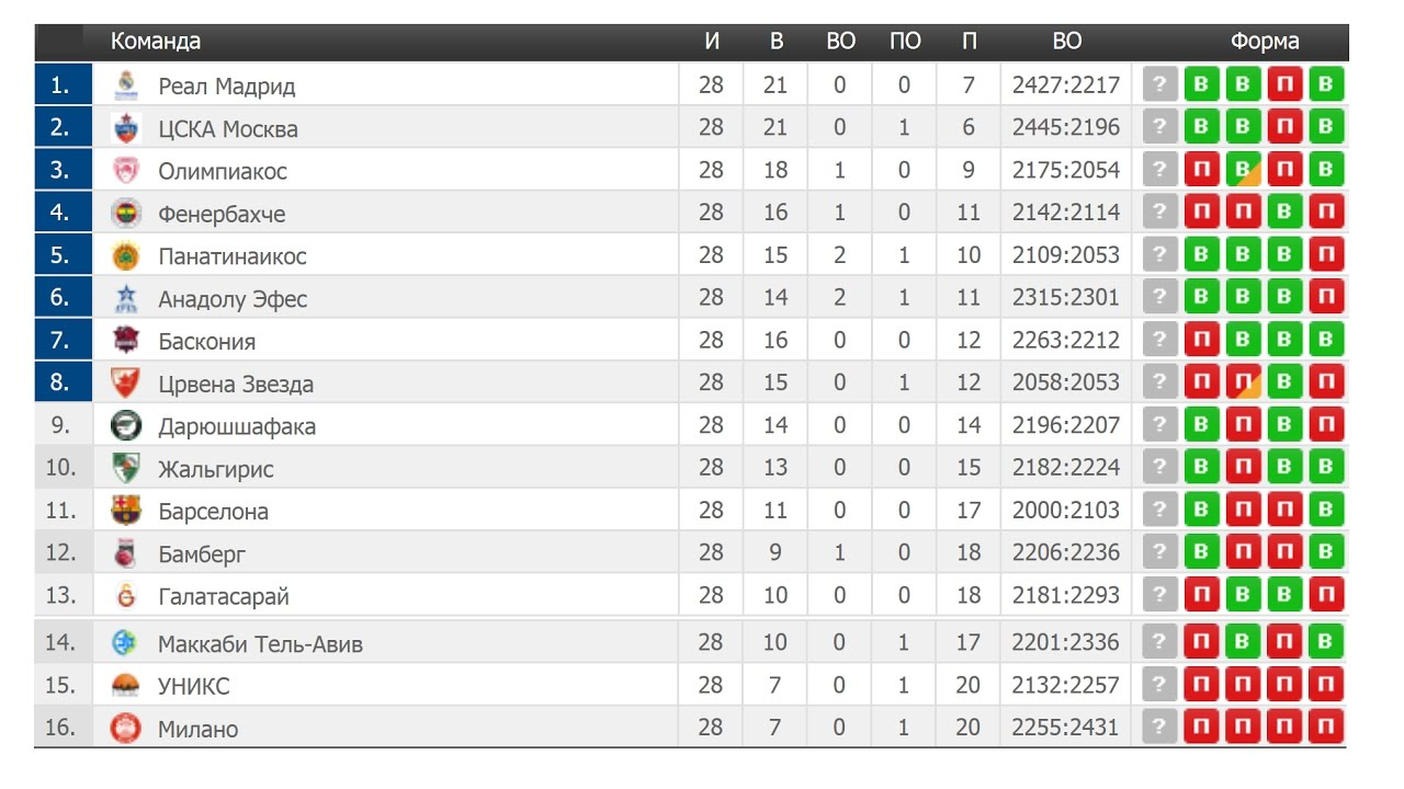 Евролига турнирная таблица футбол [PUNIQRANDLINE-(au-dating-names.txt) 70