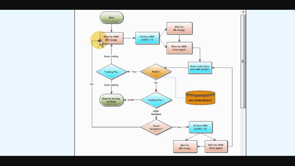 Trading system money management