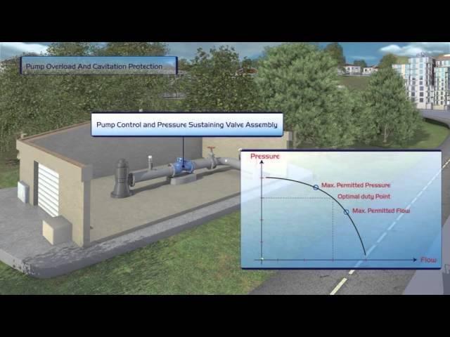 Protección de la bomba contra sobrecarga y cavitación mediante la válvula 743 de BERMAD