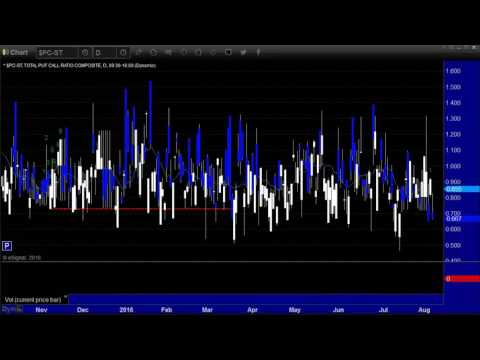 Stocks and Futures Preview week of 8/8/16 By eSignal Partner Tradesight