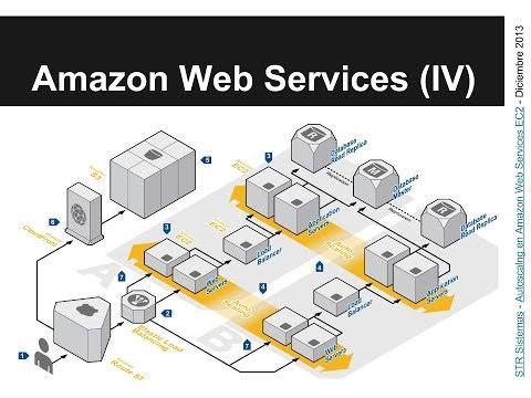 Autoscaling con Amazon Web Services EC2 - Taller V STR Sistemas