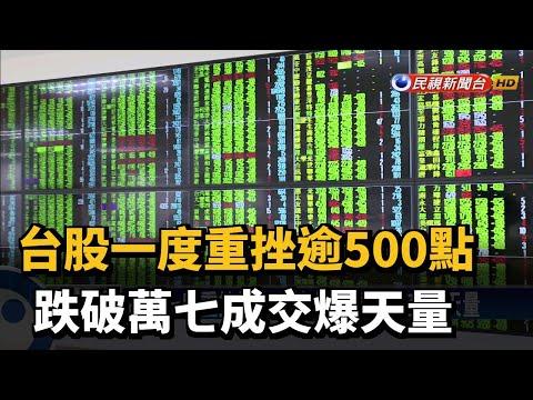台股一度重挫逾500點 跌破萬七成交爆天量-民視新聞