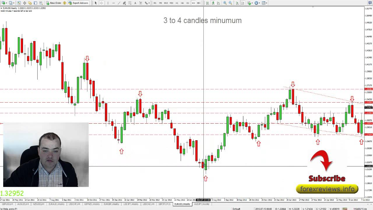 how to identify trend change in forex