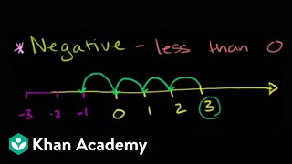 Negative numbers introduction