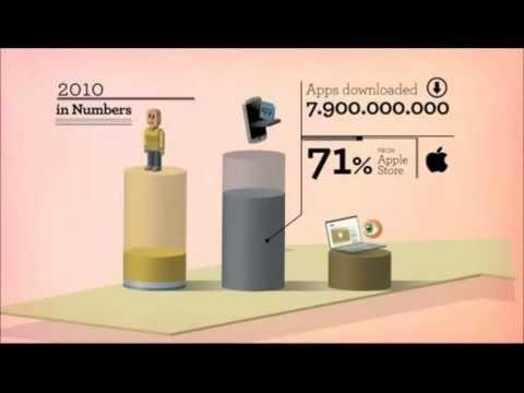 FutureDigtial Marketing 2012 2015