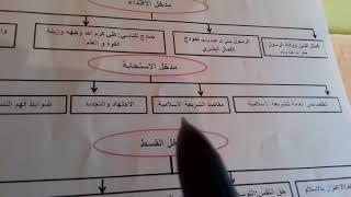 التربية الاسلامية : اجي تفهم جميع دروس التربية الاسلامية للامتحان الجهوي 2018 احسن طريقة لفهم الدروس