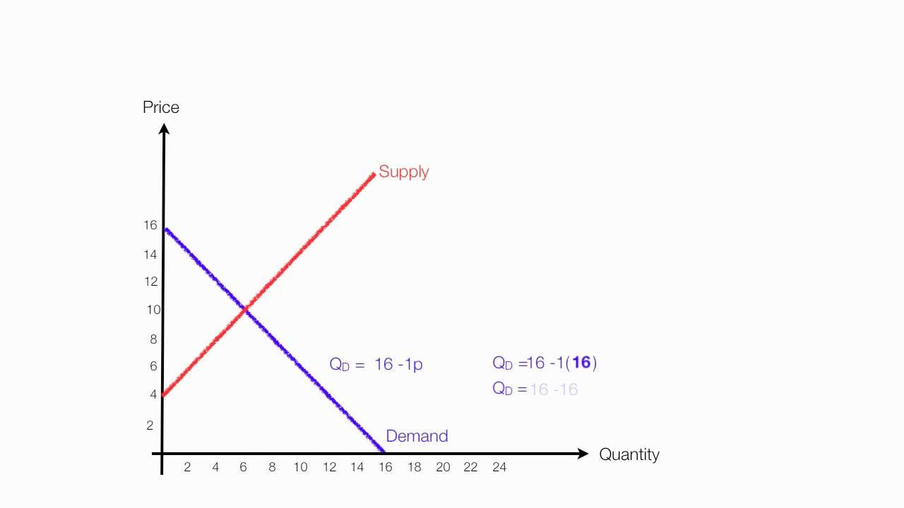 how to calculate market demand curve