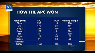 How Did APC Win Osun Governorship Election? |Sunrise Daily|