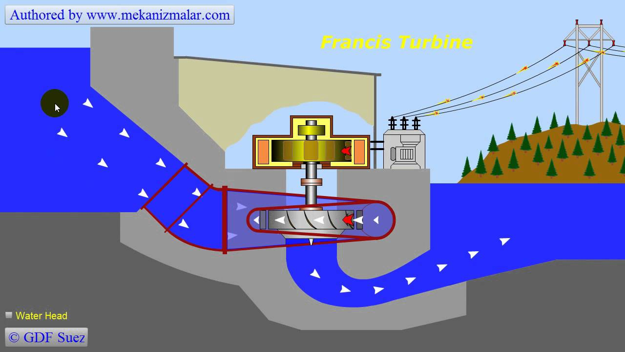 Francis Turbine Youtube
