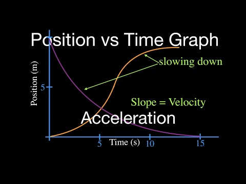 Position vs Time Graph Acceleration YouTube