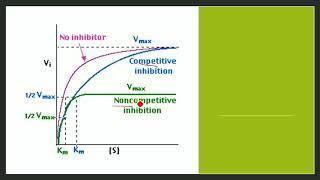 CSIR UGC NET- Solution June 2018 Life Sciences Q.21 booklet B