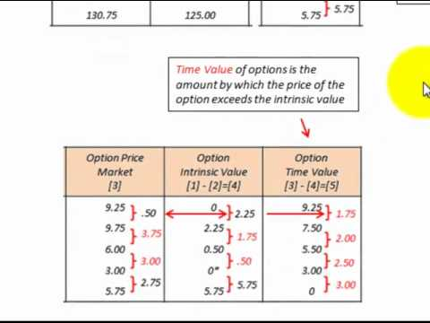 Pricing and heding option investment bank