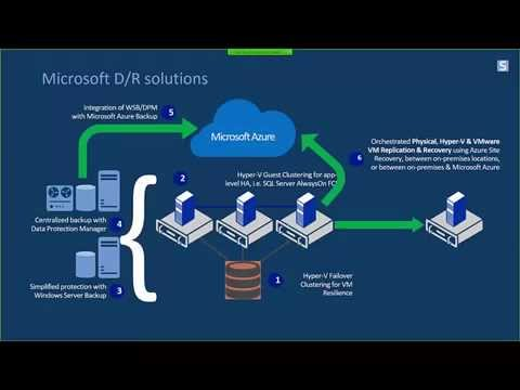 On  demand Webinar - Leveraging the power of Azure to build your Hyper-V Azure Recovery Site