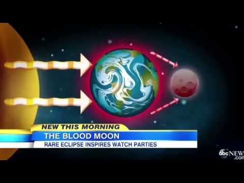 What About the Blood Moons?