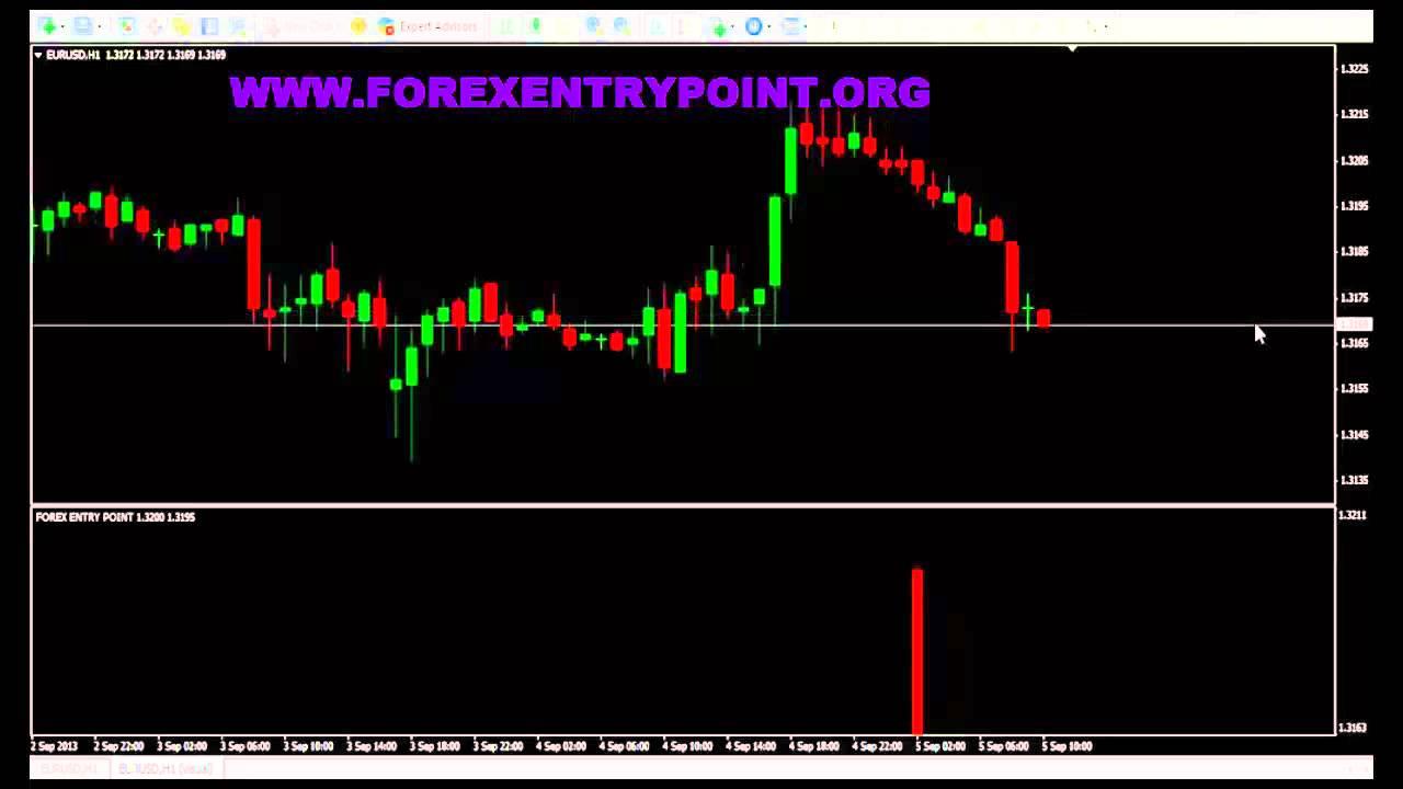 Forex entry indicator