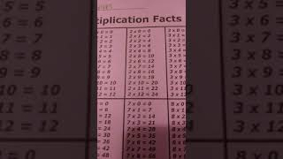 0's To 12's Multiplacation Facts