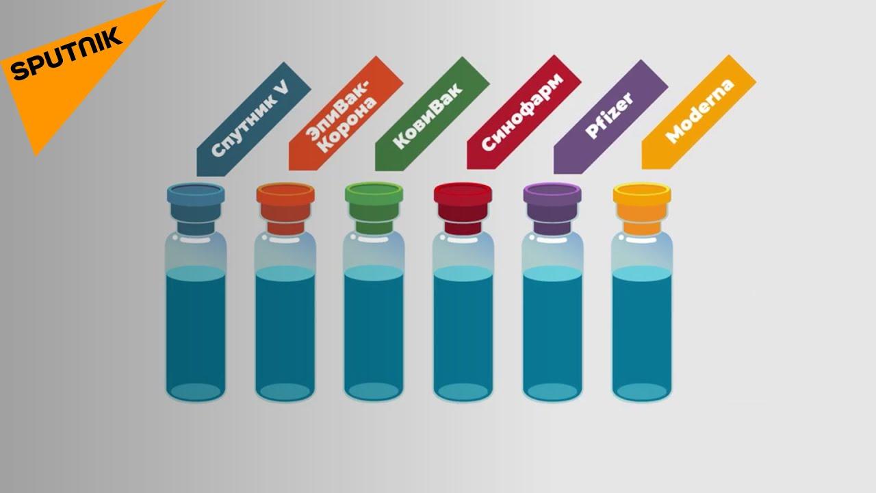 Коронавирус: сравниваем «Спутник V», Pfizer и другие вакцины от COVID-19
