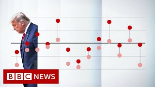 Why Donald Trump keeps outperforming the polls - BBC News