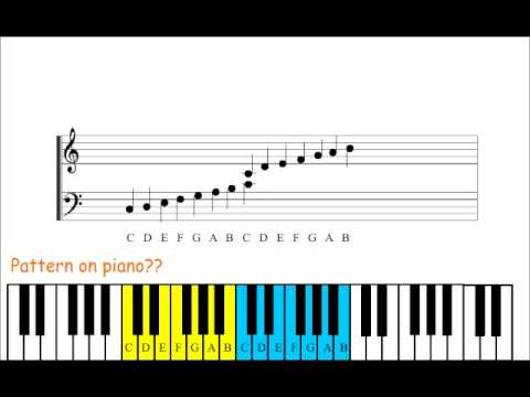 how to read music note for piano