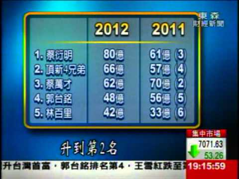 台首富換人 旺旺蔡衍明2370億榜首