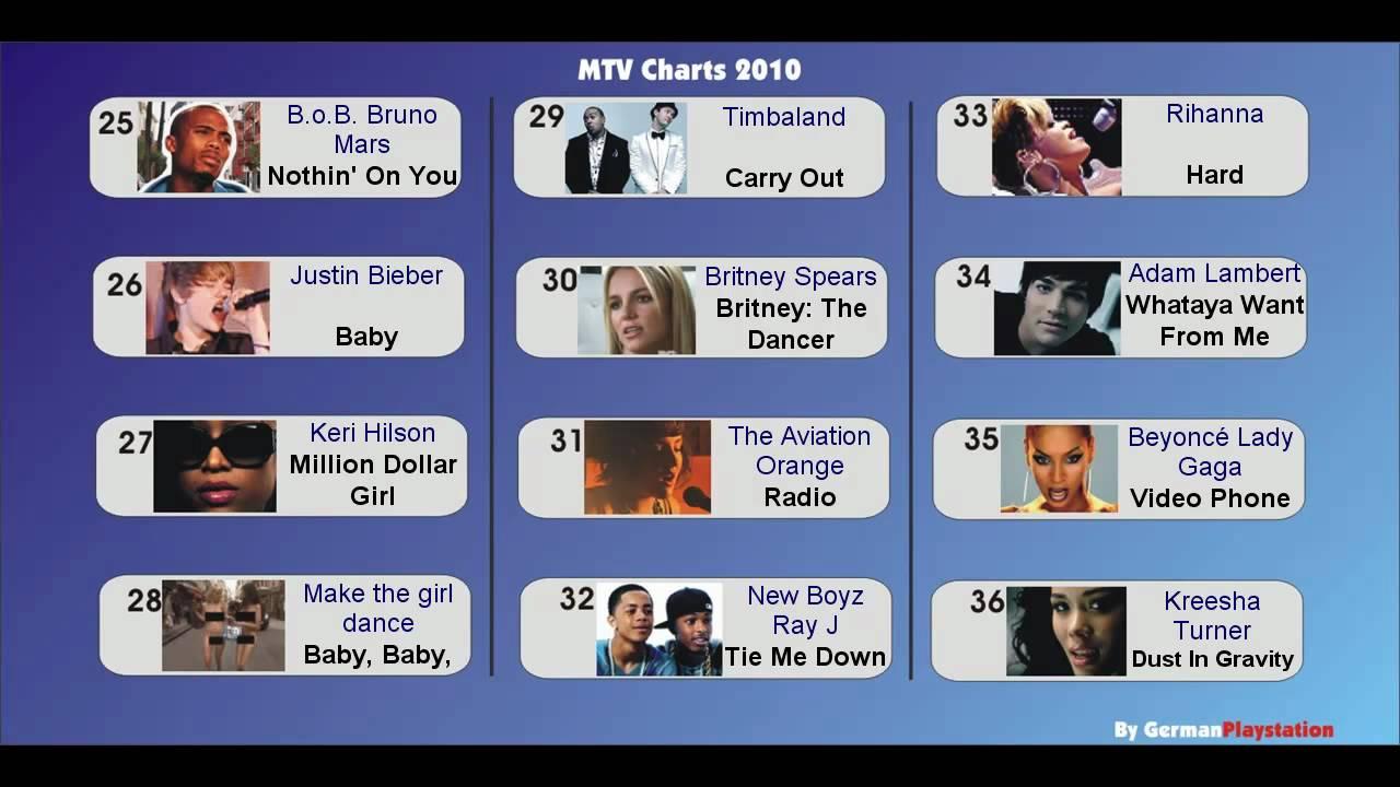 mtv dance charts
