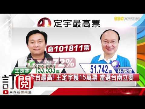 全台最高! 王定宇獲15萬票 當選台南立委