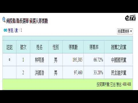 2018年中華民國直轄市長及縣市長選舉當選名單及得票數