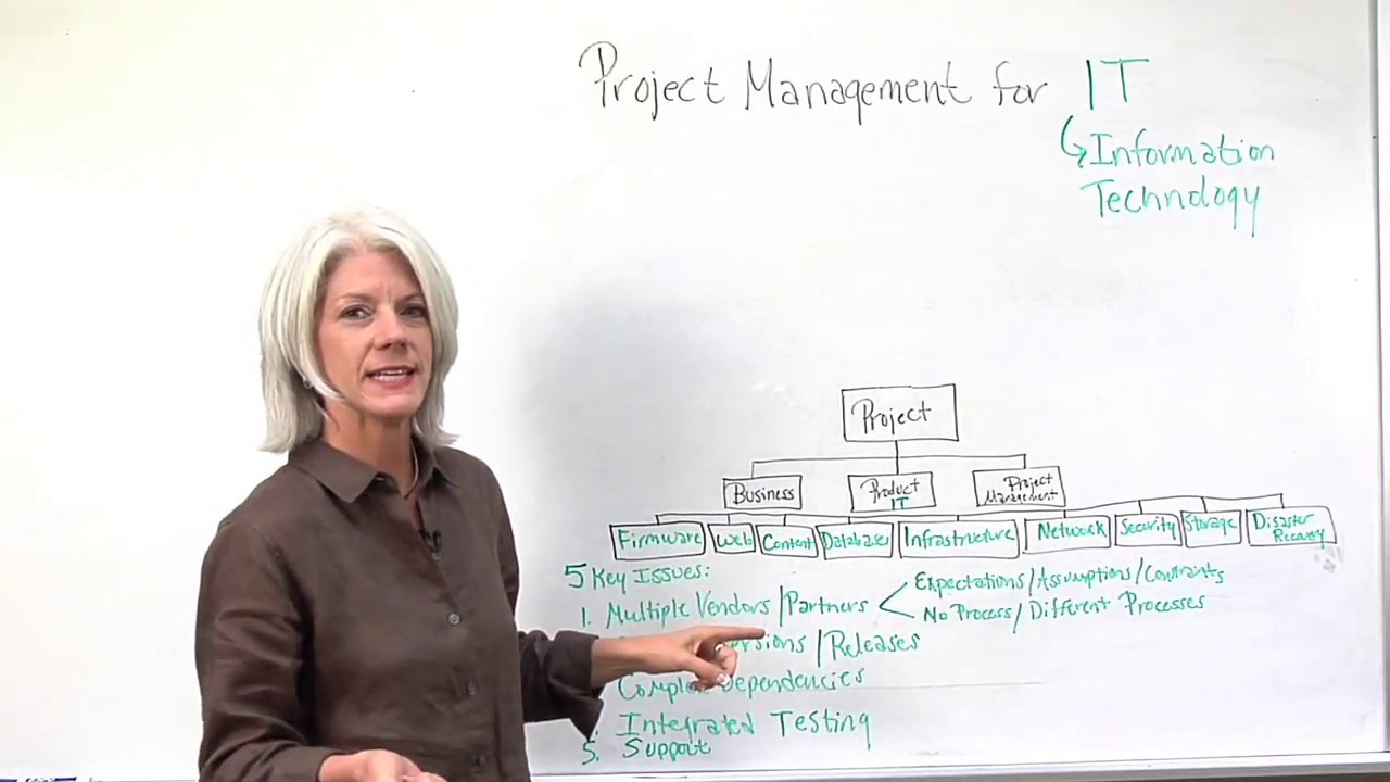 Technology Management Image: Information Technology