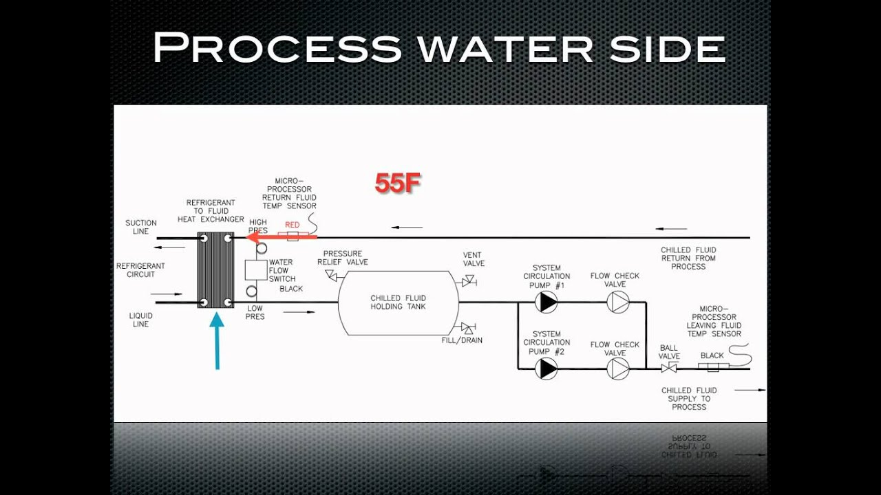 How A Chiller Works Process Water Side Of A Chiller