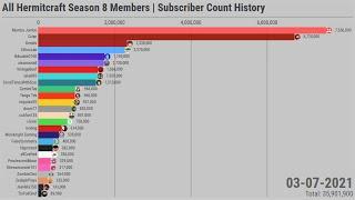 All Hermitcraft Season 8 Members | Subscriber Count History (2006-2021)