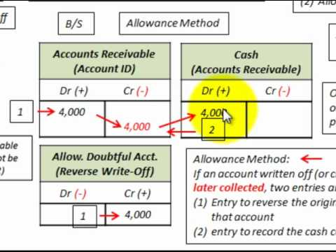 Charged Off As Bad Debt >> Accounts Receivable Bad Debt Expense Recovery (Direct Write Off & Allowance Method) - YouTube