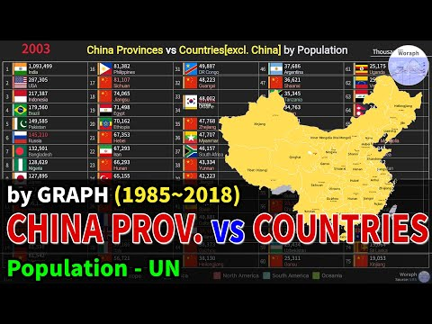 China Provinces vs Countries[excl. China] Population Ranking History (1985~2018)
