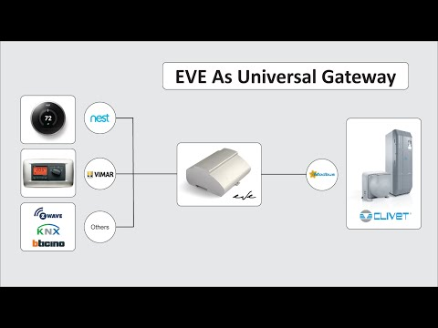 EVE can connect devices with different protocols
