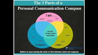 Intro to The Personal Compass, Part 1-Onsite Communication Training