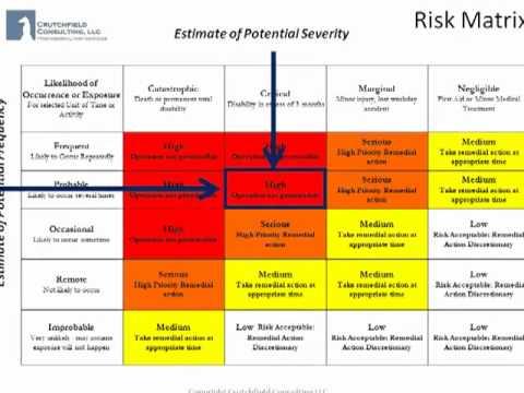 Job Hazard Analysis Using The Risk Matrix Youtube