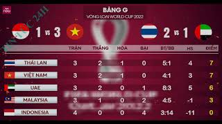 Bảng xếp hạng vòng loại World Cup 2022: Việt Nam đứng vị trí thứ 2