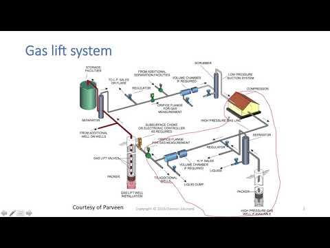 video Understanding the Forms of Gas Lift